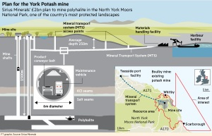 Graphic courtesy of Sirius Minerals